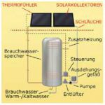 Funktionsprinzip Solarthermie